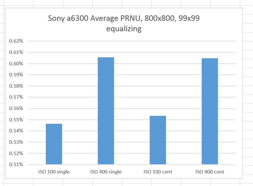 6300 aberage PRNU