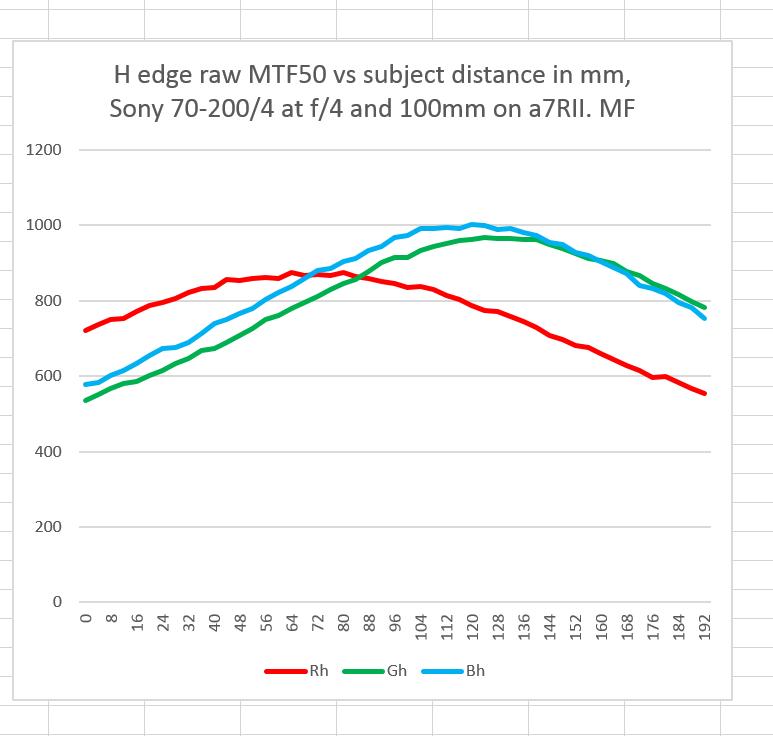 70-200 mf h
