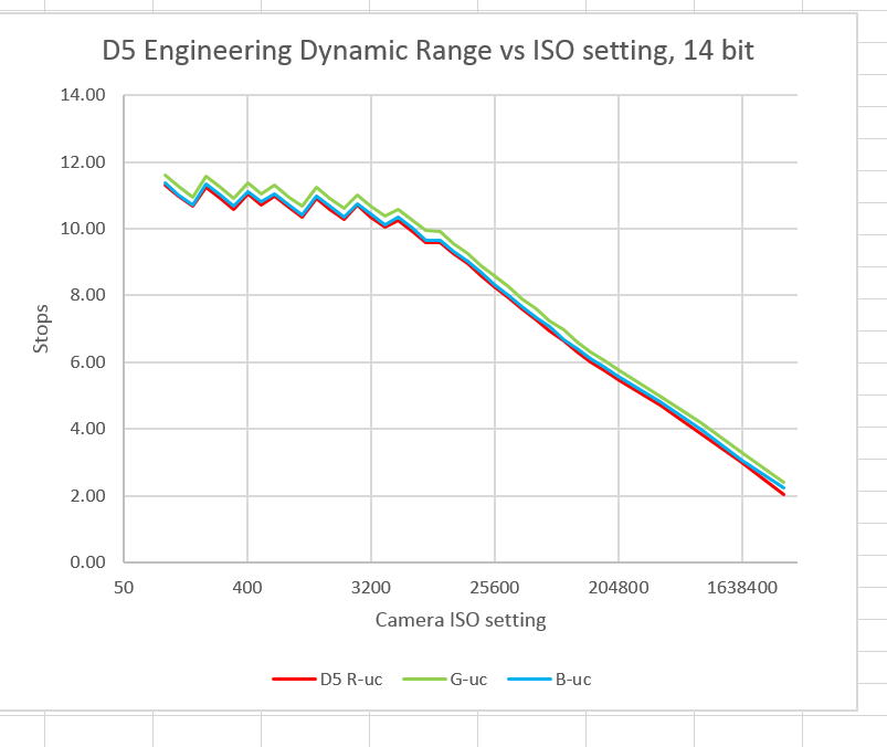 D5 EDR vs ISO all