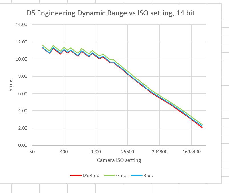 D5 EDR vs ISO all