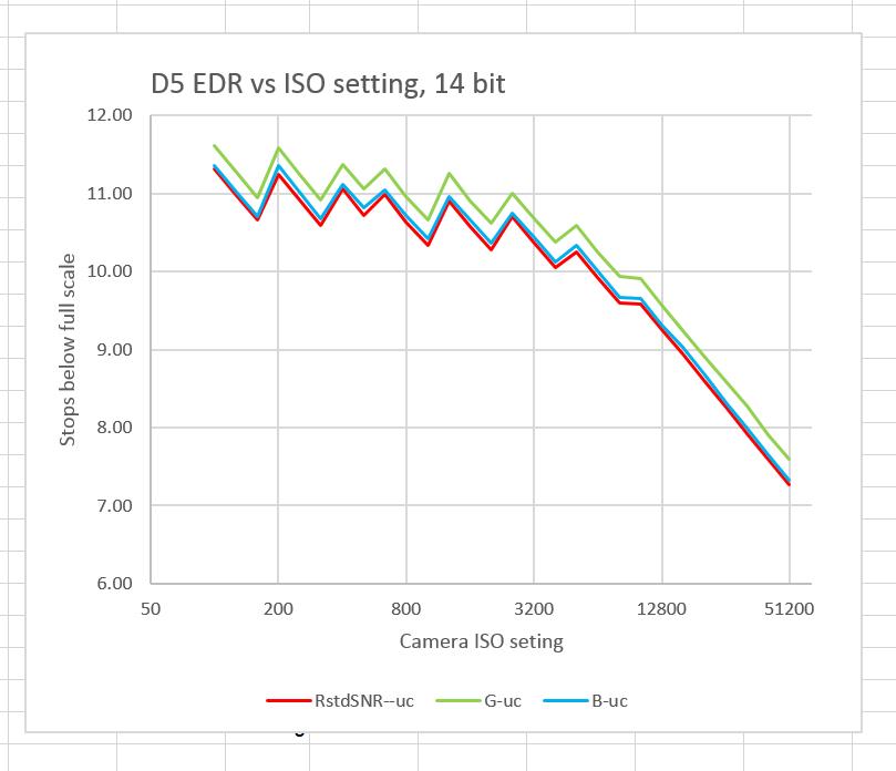 D5 EDR vs ISO sub
