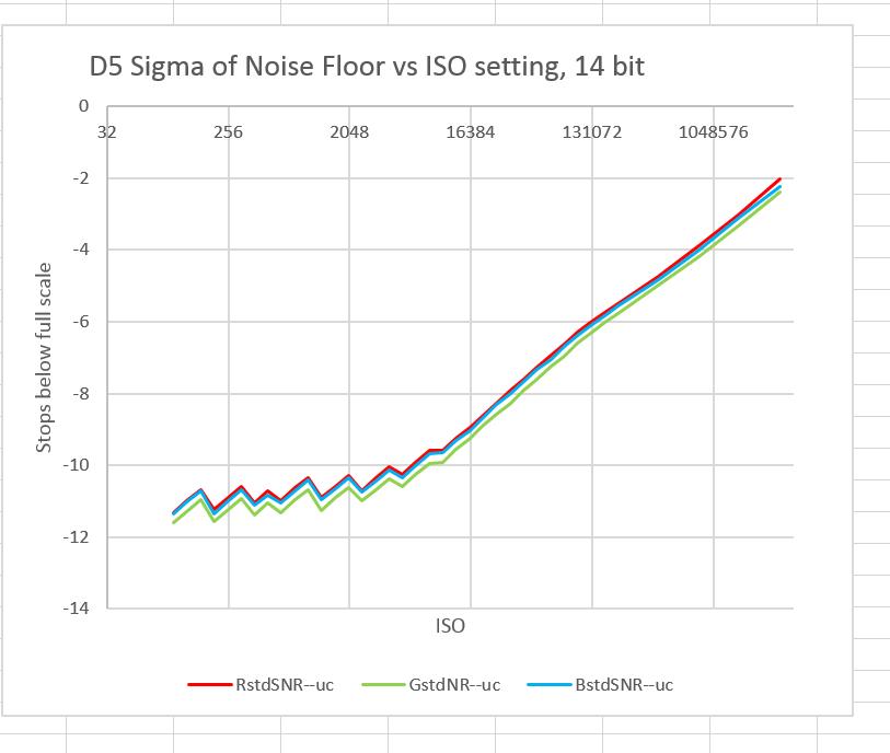 D5 RN vs ISO all