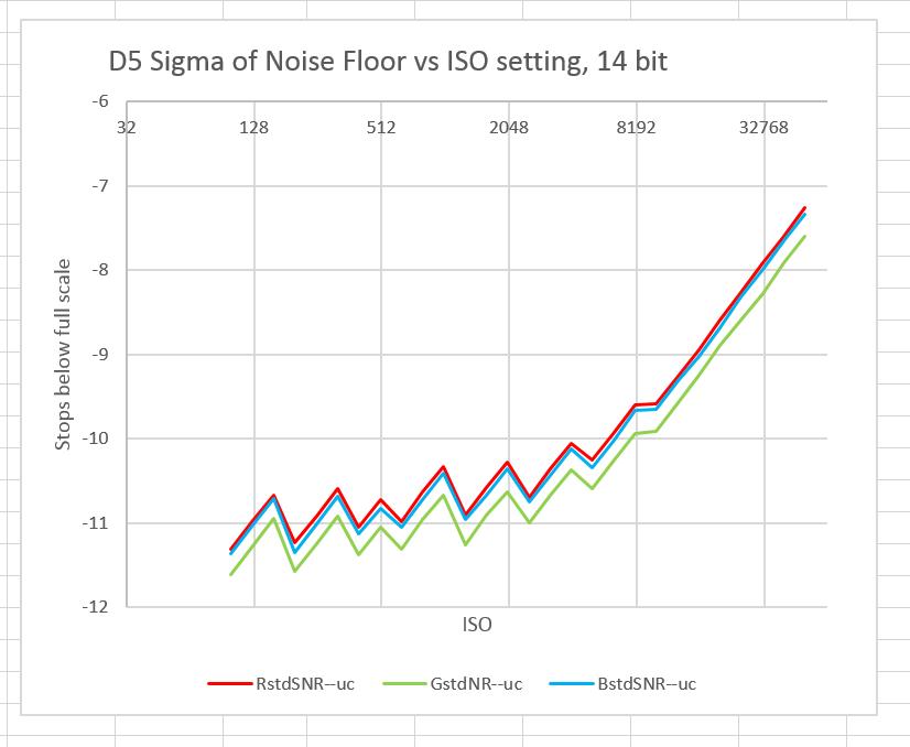 D5 RN vs ISO sub