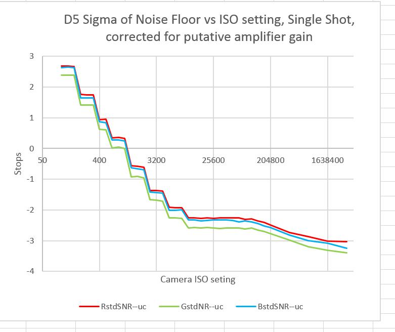 D5 input ref RN vs ISO all