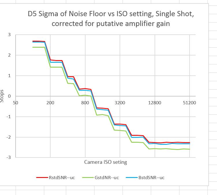 D5 input ref RN vs ISO sub