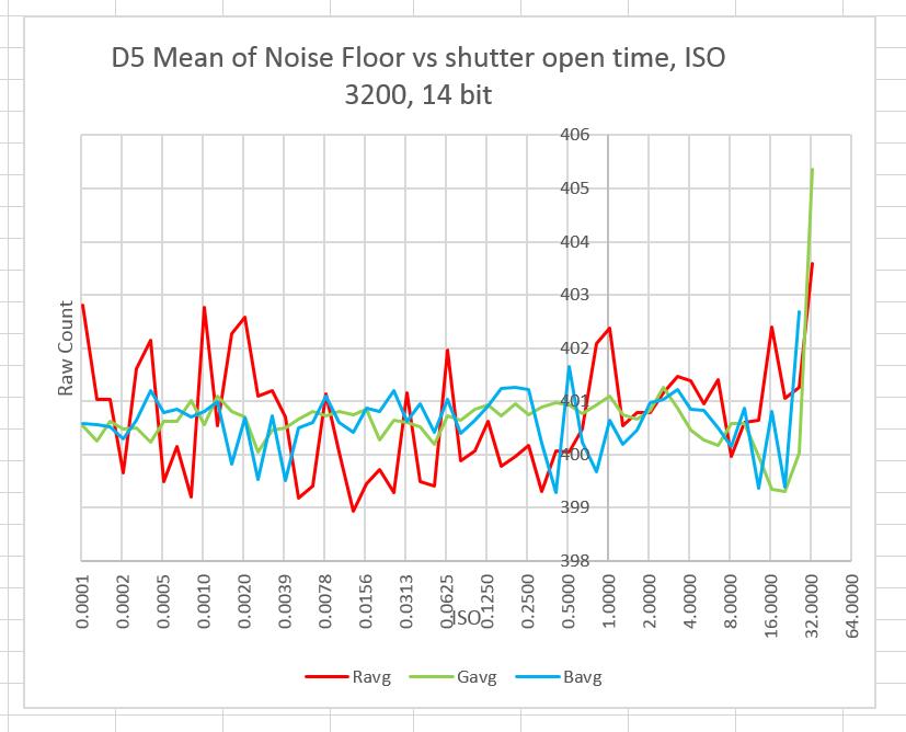 D5 mean vs shutter speed 2