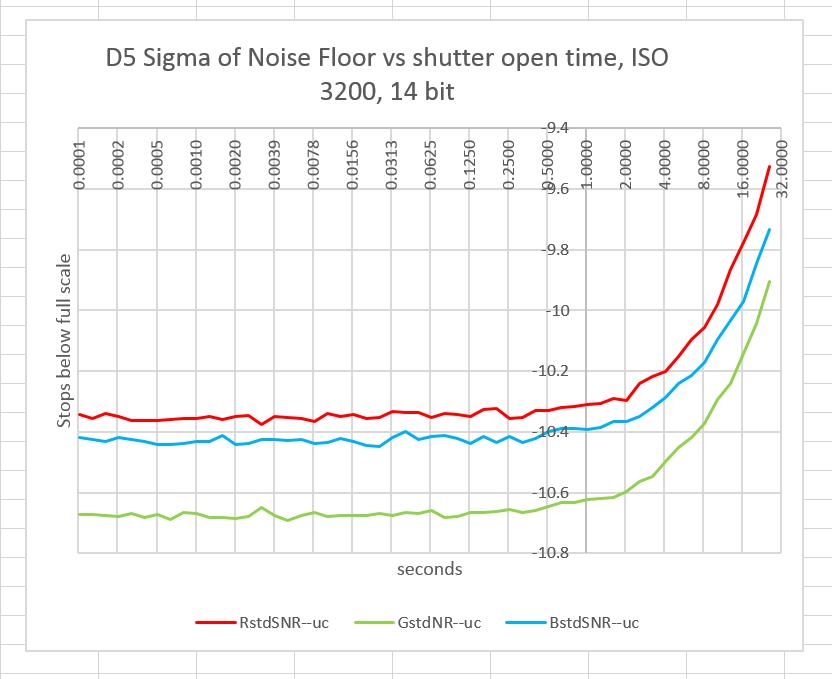 D5 noise vs shutter speed