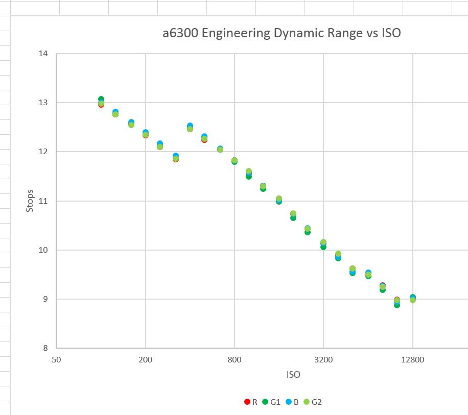 a6300 EDR vs ISO