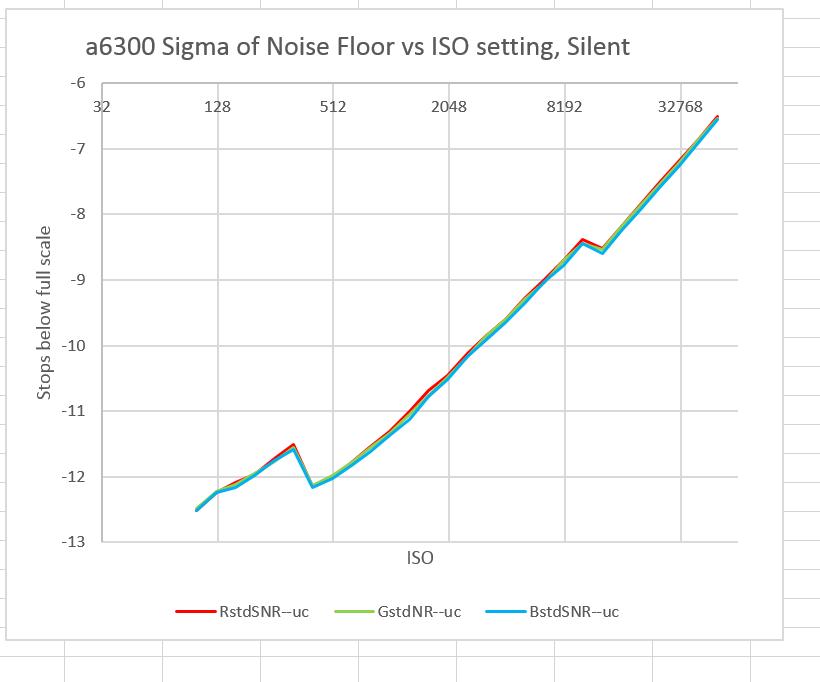 a6300 NF silent