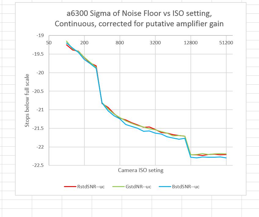 a6300 input reffered RN cont