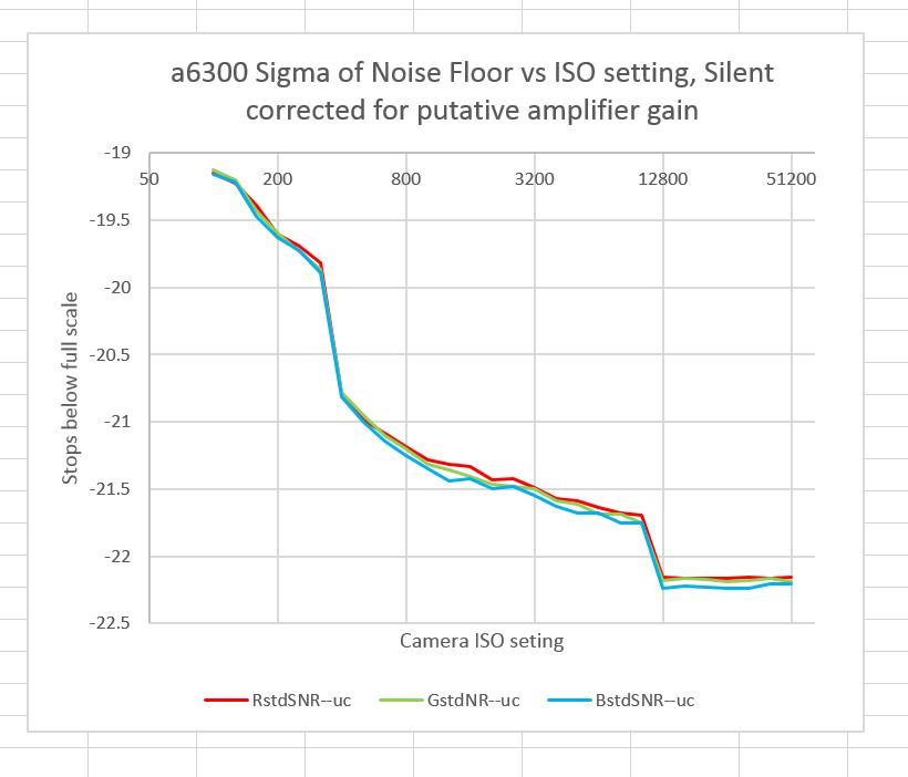 a6300 input reffered RN silent