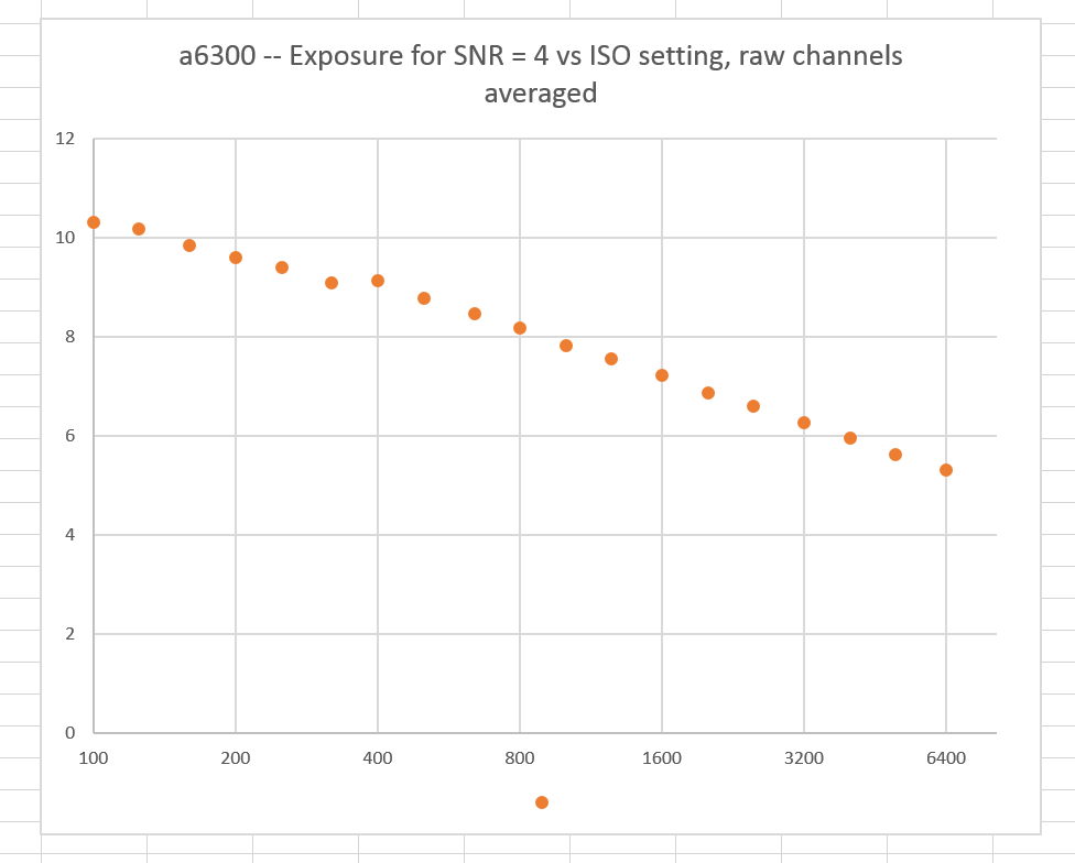 a6300pdr avg channel