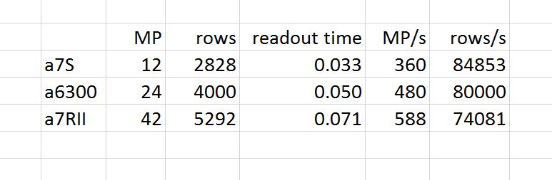 ss readout speed