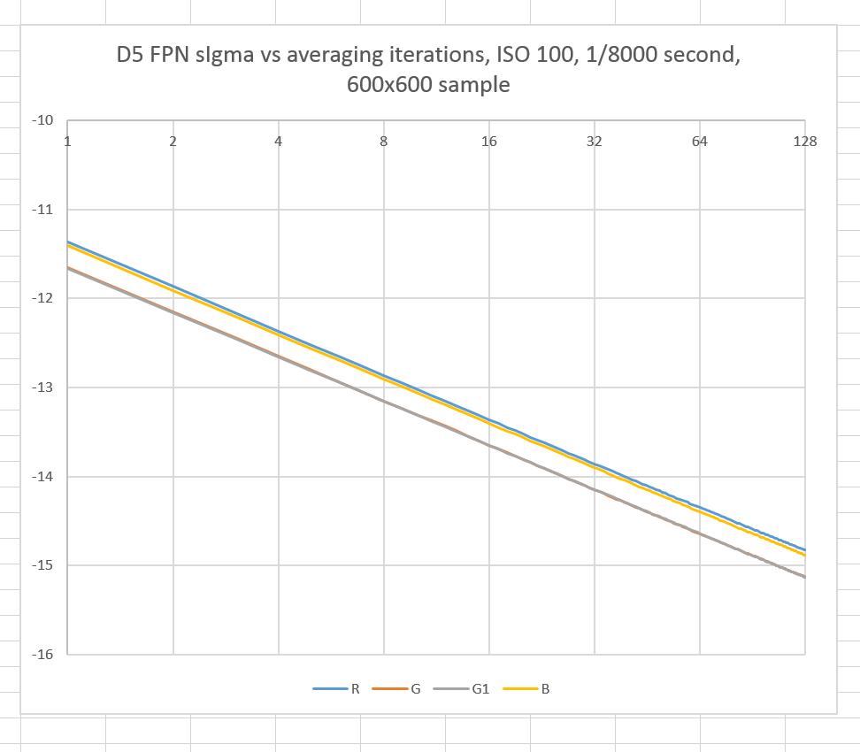 D5 FPN ISO 100 600x600