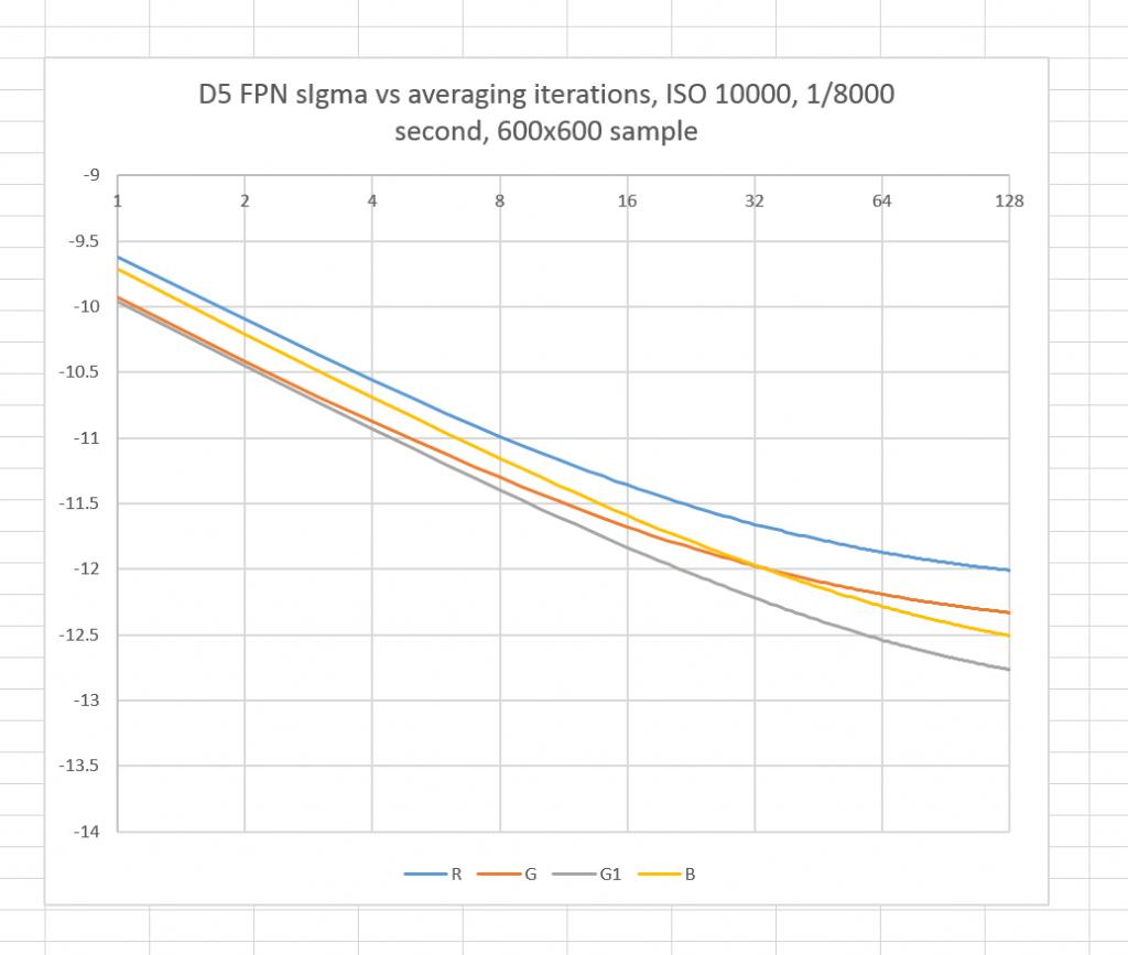 D5 FPN ISO 10000 600x600