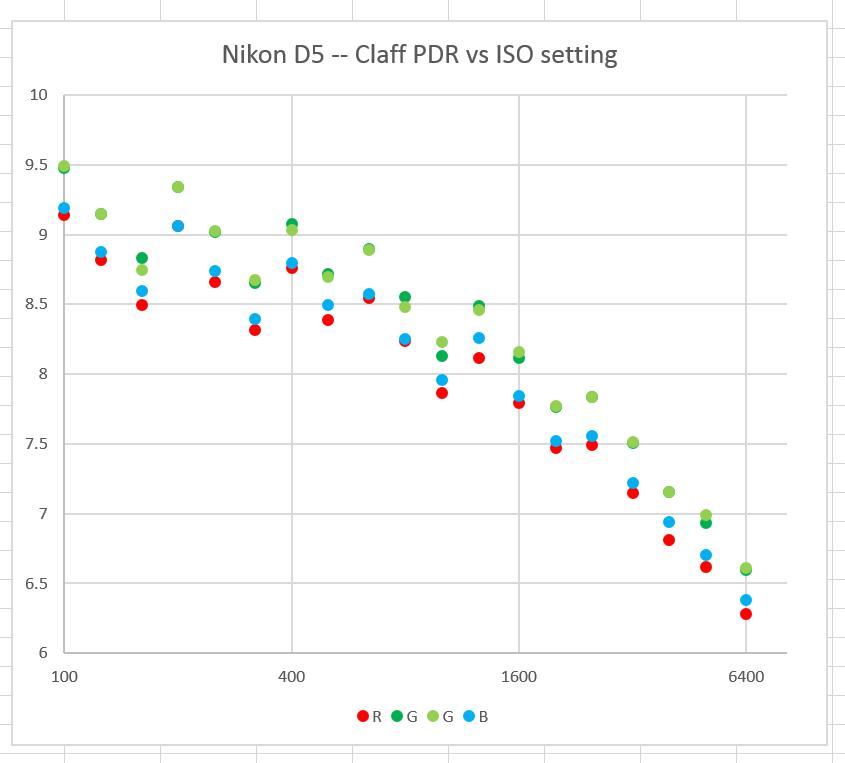 D5 PDR vs ISO