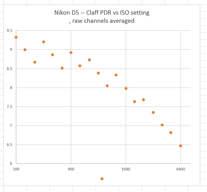 D5 avg PDR vs ISO