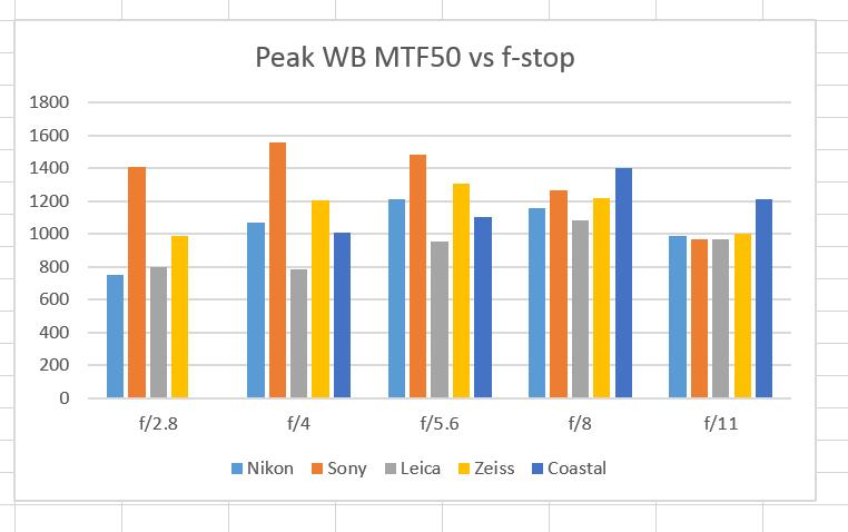 WB MTF 5 macros