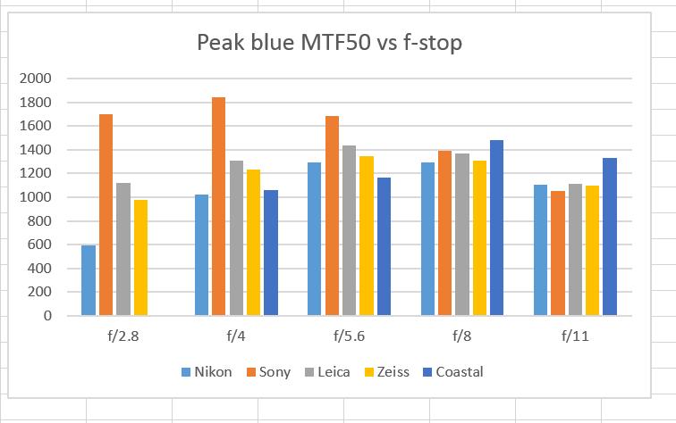 blue MTF 5 macros
