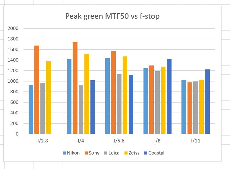 green MTF 5 macros
