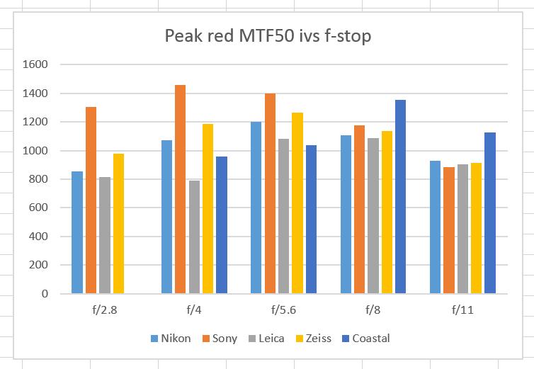 red MTF 5 macros