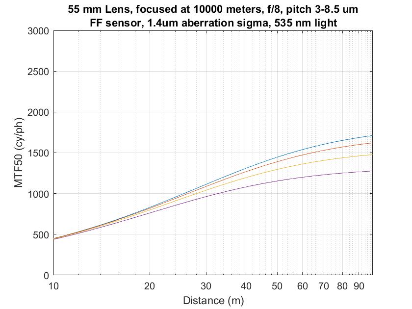 3-9p 55mm infinity focus f8