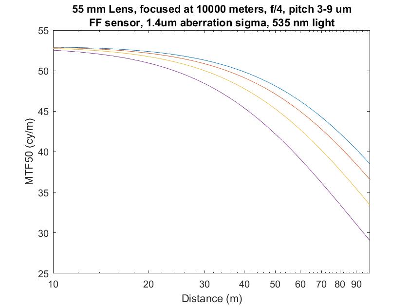 3-9p 55mm infinity focus mag obj