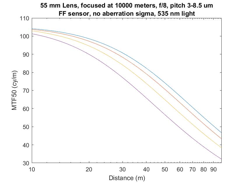 3-9p 55mm infinity focus no aberr mag obj f8