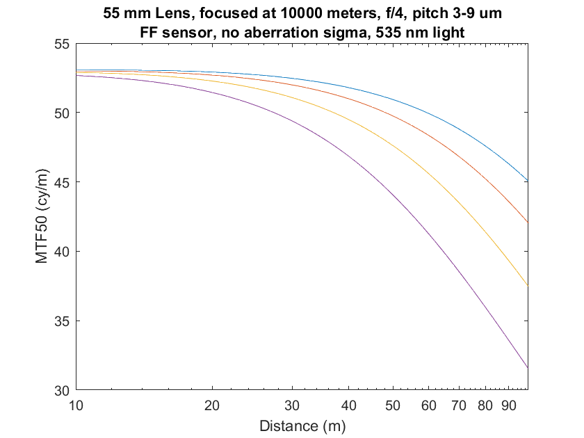 3-9p 55mm infinity focus no aberr mag obj1