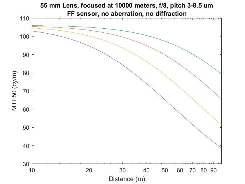 3-9p 55mm infinity focus no diff no aberr mag obj f8
