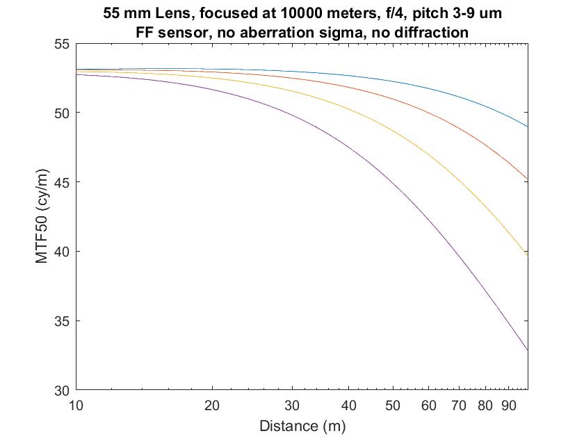 3-9p 55mm infinity focus no diff no aberr mag obj1