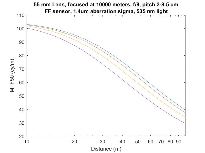 3-9p 55mm infinity focus obj f8