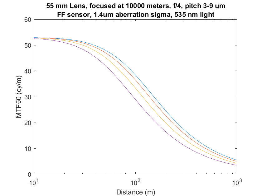 3-9p 55mm infinity focus obj