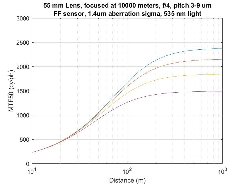 3-9p 55mm infinity focus