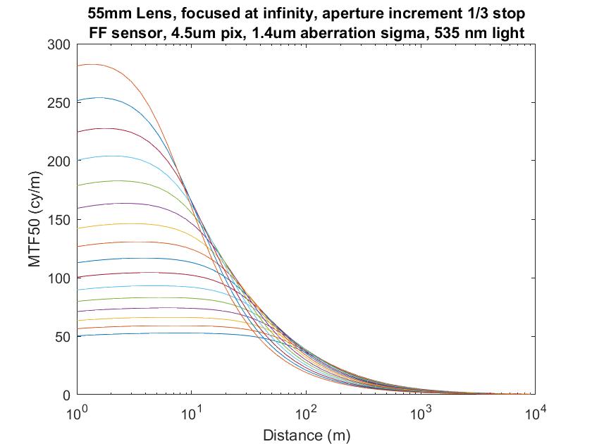 HHFD dense fstops Object lin