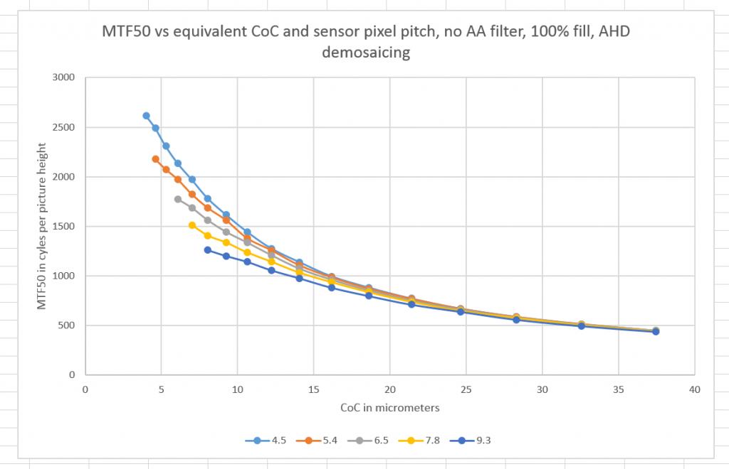 MTF50 vs CoC