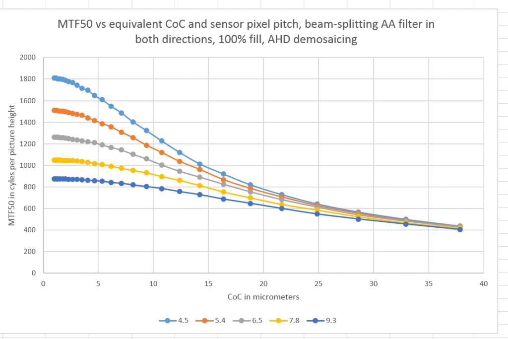 MTF50 vs CoC AA