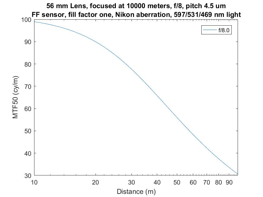 object field zoom