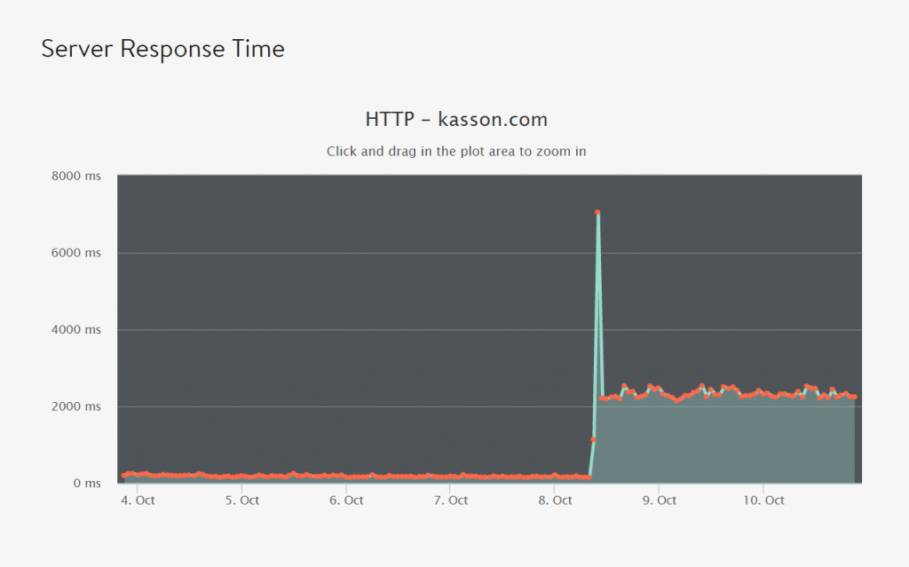 wp-server-response-time-hit
