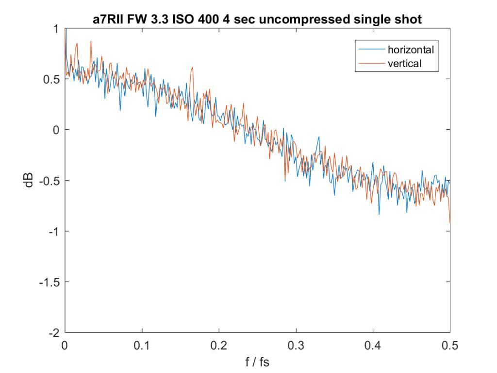 iso-400-4-sec