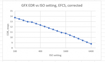 Fujifilm GFX read noise and EDR