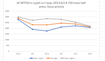 Fujifilm GFX with 63/2.8 AF accuracy