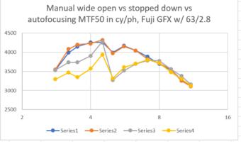 Fujifilm GFX/63 focus instability