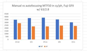 Fujifilm GFX with 63/2.8 MF accuracy