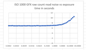 Fuji GFX read noise vs shutter speed