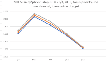 AF accuracy of Fuji 23/4 on GFX