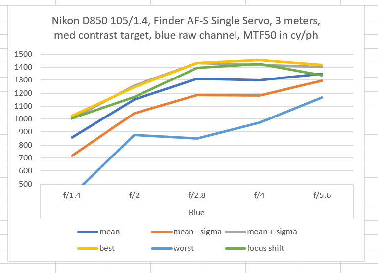 Comparing D850 105/1 4 AF with MF results