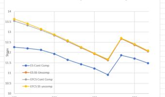 Sony a7RIII EDR vs ISO setting