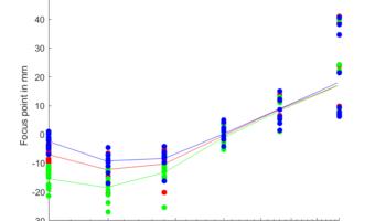 Sigma 85/1.4 on D850: CDAF, PDAF, focus shift