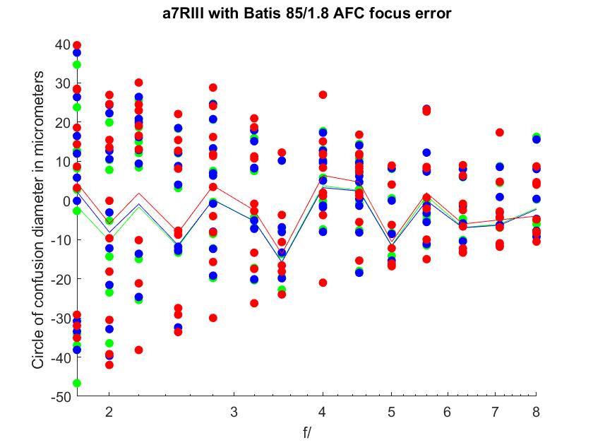 Sony a7RIII autofocus accuracy — summary